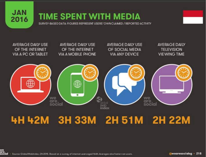 Indonesia-Time Spent With Media